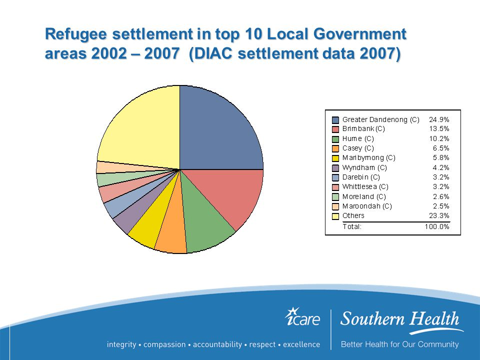 Refugee settlement in top 10 Local Government areas 2002 – 2007 (DIAC settlement data 2007) Refugee settlement in top 10 Local Government areas 2002 – 2007 (DIAC settlement data 2007 Refugee settlement in top 10 Local Government areas 2002 – 2007 (DIAC settlement data 2007)