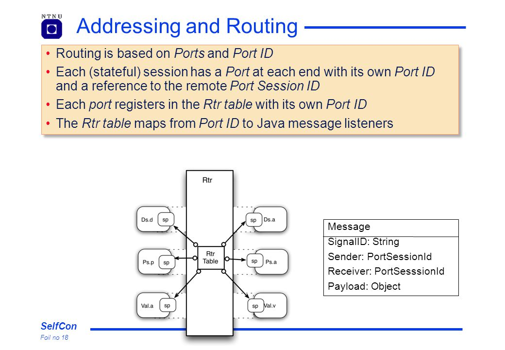 SelfCon Foil no 18 Addressing and Routing Routing is based on Ports and Port ID Each (stateful) session has a Port at each end with its own Port ID an
