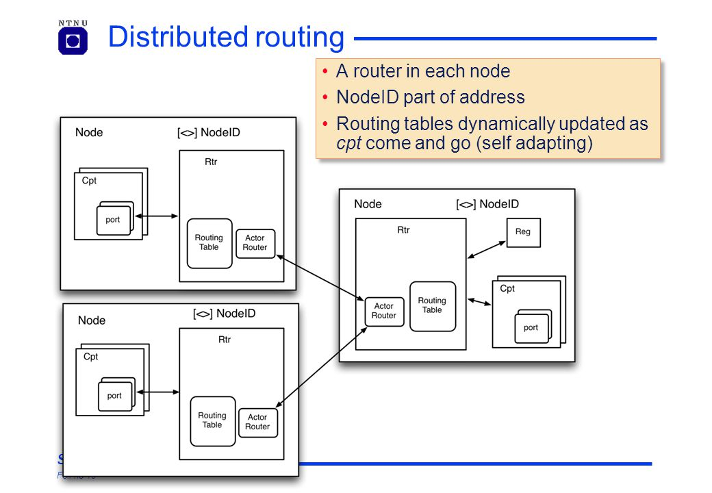 SelfCon Foil no 19 Distributed routing A router in each node NodeID part of address Routing tables dynamically updated as cpt come and go (self adapti