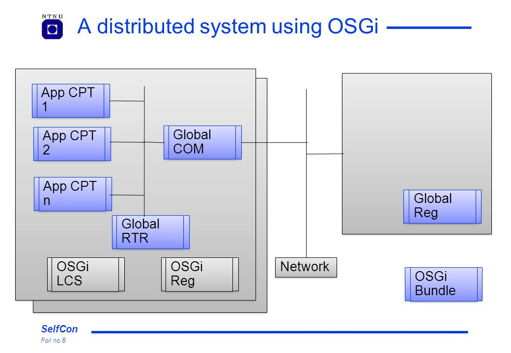 SelfCon Foil no 8 A distributed system using OSGi OSGi Reg Global RTR OSGi LCS Global COM App CPT 1 App CPT 2 App CPT n Global Reg Network OSGi Bundle