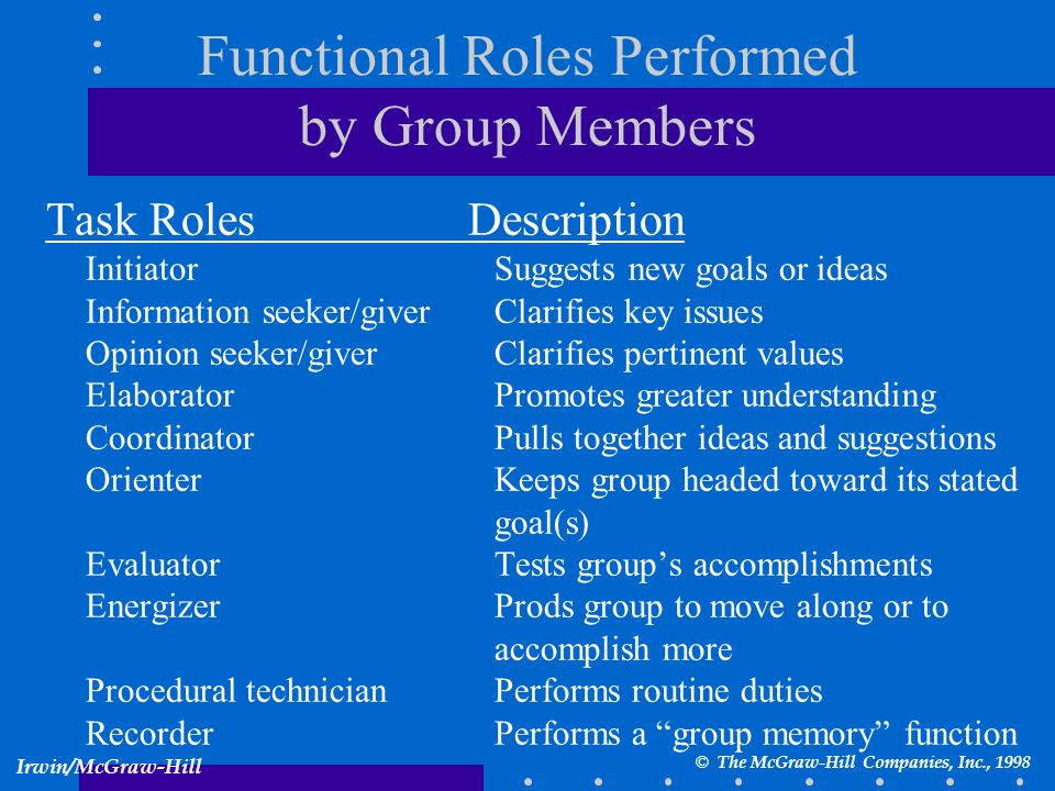 Functional Roles Performed by Group Members Task RolesDescription Initiator Suggests new goals or ideas Information seeker/giver Clarifies key issues Opinion seeker/giver Clarifies pertinent values Elaborator Promotes greater understanding Coordinator Pulls together ideas and suggestions Orienter Keeps group headed toward its stated goal(s) Evaluator Tests group's accomplishments Energizer Prods group to move along or to accomplish more Procedural technician Performs routine duties Recorder Performs a group memory function © The McGraw-Hill Companies, Inc., 1998 Irwin/McGraw-Hill