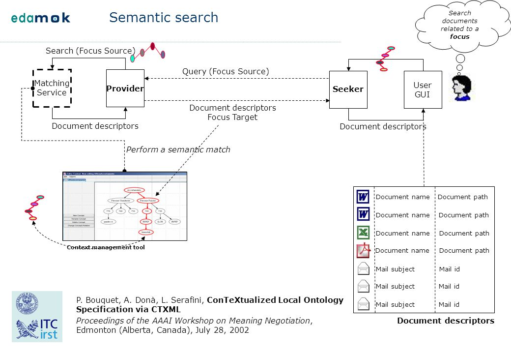 Semantic search Matching Service Provider Seeker Document descriptors User GUI Perform a semantic match Query (Focus Source) Document descriptors Focu