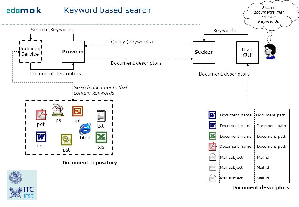 Keyword based search Indexing Service Provider Seeker Search (Keywords) Document descriptors pst txt ppt html doc pdf xls ps Document repository User