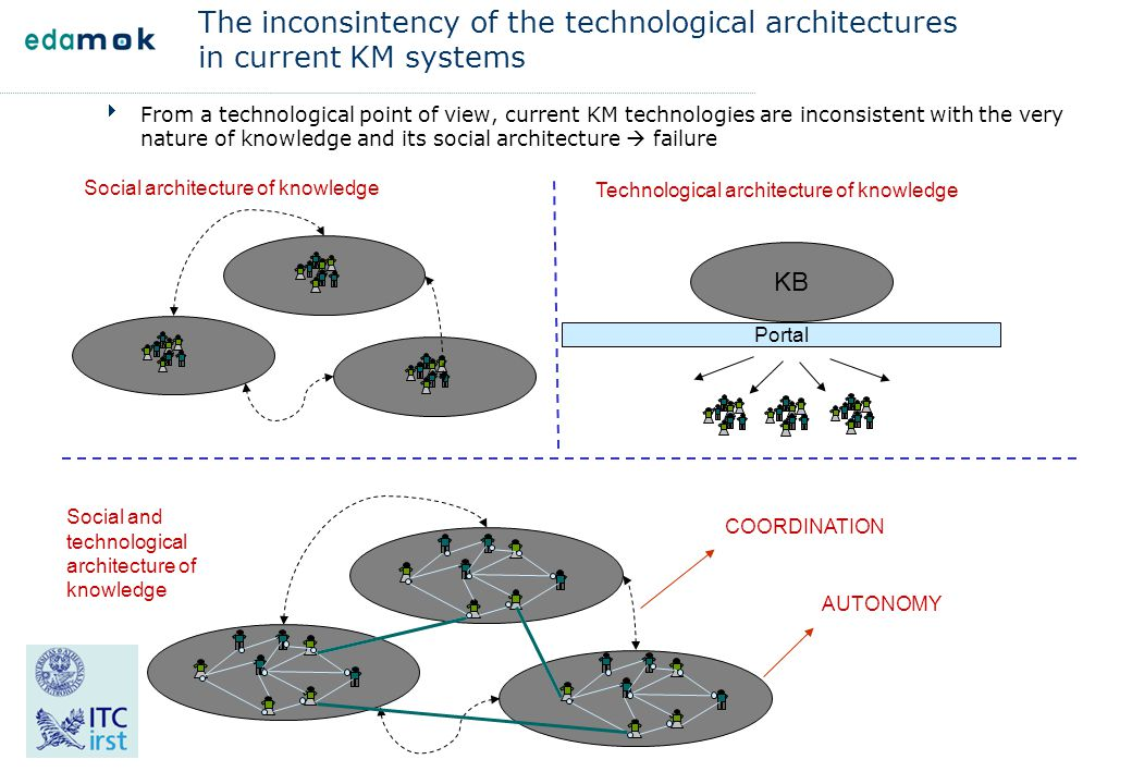 The inconsintency of the technological architectures in current KM systems  From a technological point of view, current KM technologies are inconsist