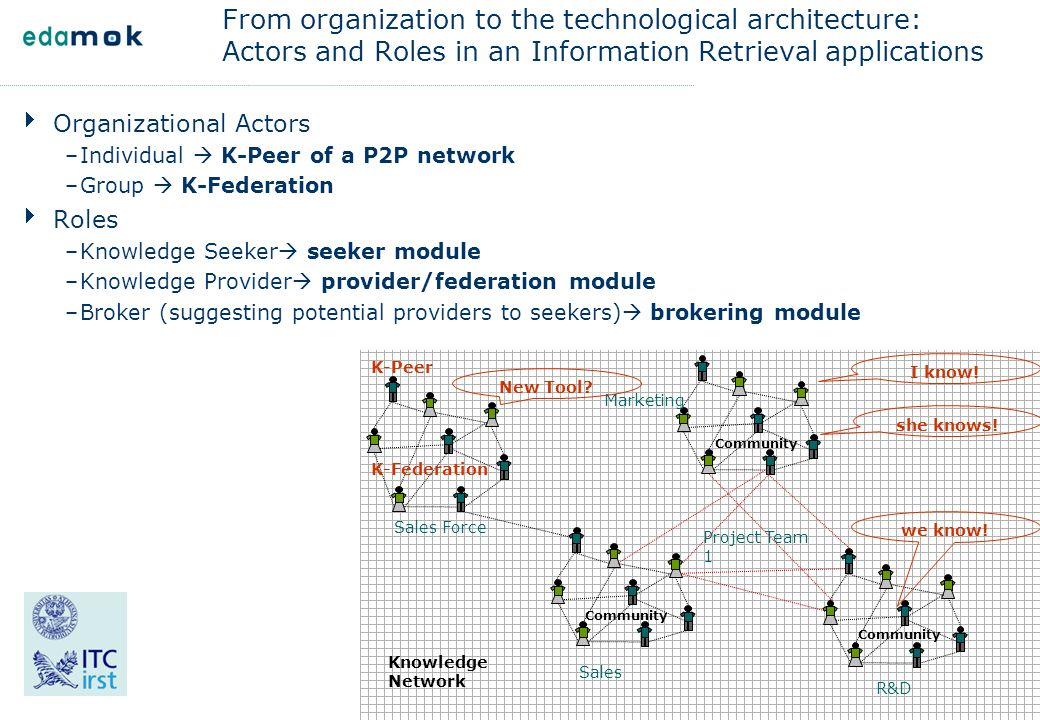 From organization to the technological architecture: Actors and Roles in an Information Retrieval applications  Organizational Actors –Individual  K
