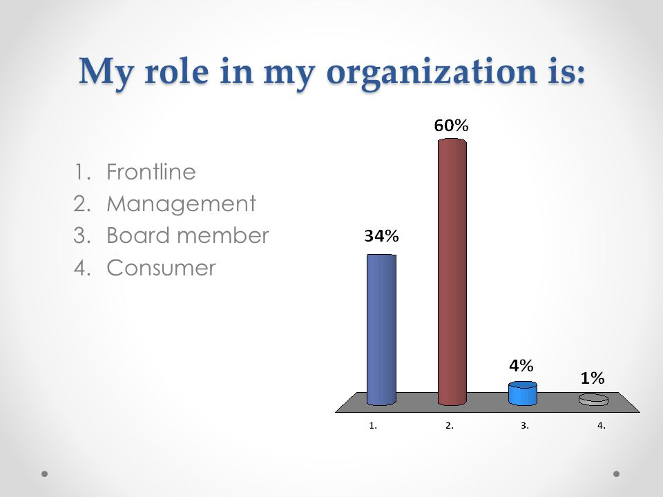 My role in my organization is: 1.Frontline 2.Management 3.Board member 4.Consumer