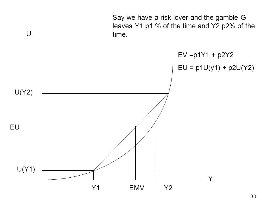 30 U Y Y1 EMV Y2 U(Y1) U(Y2) EU Say we have a risk lover and the gamble G leaves Y1 p1 % of the time and Y2 p2% of the time.
