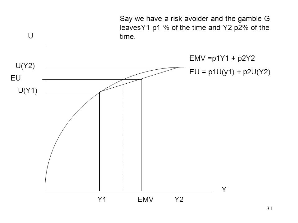 31 U Y Y1 EMV Y2 U(Y1) U(Y2) EU Say we have a risk avoider and the gamble G leavesY1 p1 % of the time and Y2 p2% of the time.
