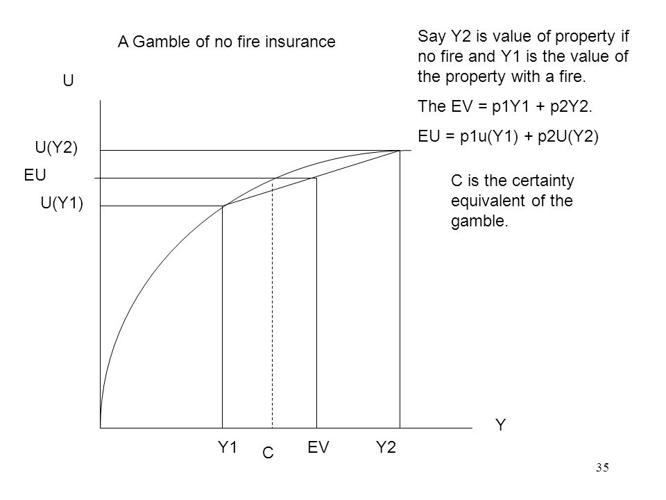 35 U Y Y1 EV Y2 U(Y1) U(Y2) EU C A Gamble of no fire insurance Say Y2 is value of property if no fire and Y1 is the value of the property with a fire.