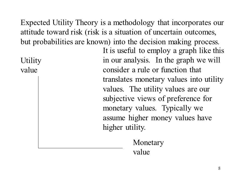 19 Risk Seeker fair gamble U WX1X2EV =W EU Uw In this graph I have the generic view of a risk seeker.
