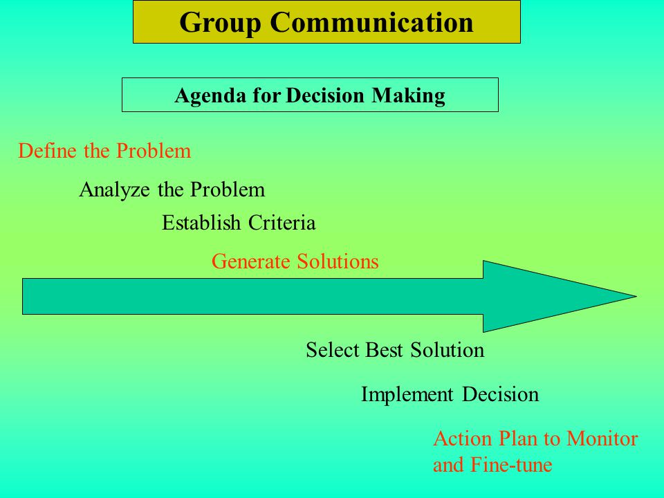Group Communication Agenda for Decision Making Define the Problem Analyze the Problem Establish Criteria Generate Solutions Select Best Solution Imple