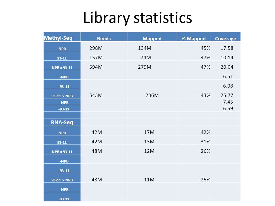 Library statistics Methyl-Seq ReadsMapped% MappedCoverage NPB 298M 134M45% 17.58 93-11 157M 74M47% 10.14 NPB x 93-11 594M 279M47% 20.04 -NPB 6.51 -93-11 6.08 93-11 x NPB 543M236M43% 25.77 -NPB 7.45 -93-11 6.59 RNA-Seq NPB 42M 17M42% 93-11 42M 13M31% NPB x 93-11 48M 12M26% -NPB -93-11 93-11 x NPB 43M 11M25% -NPB -93-11
