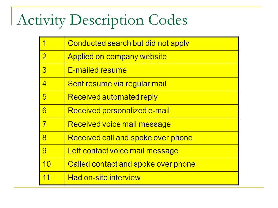 Activity Description Codes 1Conducted search but did not apply 2Applied on company website 3E-mailed resume 4Sent resume via regular mail 5Received automated reply 6Received personalized e-mail 7Received voice mail message 8Received call and spoke over phone 9Left contact voice mail message 10Called contact and spoke over phone 11Had on-site interview