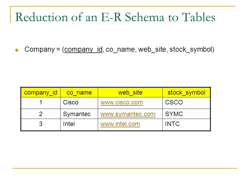 Reduction of an E-R Schema to Tables Company = (company_id, co_name, web_site, stock_symbol) company_idco_nameweb_sitestock_symbol 1Ciscowww.cisco.com
