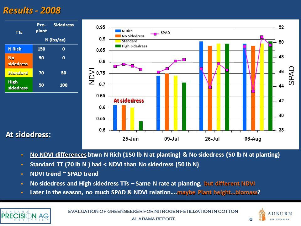 EVALUATION OF GREENSEEKER FOR NITROGEN FETILIZATION IN COTTON ALABAMA REPORT 6 SPAD N Rich No Sidedress Standard High Sidedress 25-Jun09-Jul25-Jul06-Aug TTs Pre- plant Sidedress N (lbs/ac) N Rich 1500 No sidedress 500 Standard7050 High sidedress 50100 Results - 2008 At sidedress At sidedress: No NDVI differences No NDVI differences btwn N Rich (150 lb N at planting) & No sidedress (50 lb N at planting) Standard TT (70 lb N ) had < NDVI than No sidedress (50 lb N) NDVI trend ~ SPAD trend but different NDVI No sidedress and High sidedress TTs – Same N rate at planting, but different NDVI maybe Plant height…biomass Later in the season, no much SPAD & NDVI relation….maybe Plant height…biomass.
