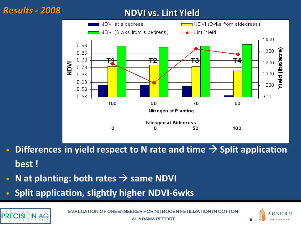 EVALUATION OF GREENSEEKER FOR NITROGEN FETILIZATION IN COTTON ALABAMA REPORT 8 Results - 2008 NDVI vs. Lint Yield Differences in yield respect to N ra