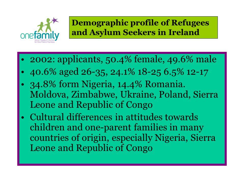 2002: applicants, 50.4% female, 49.6% male 40.6% aged 26-35, 24.1% 18-25 6.5% 12-17 34.8% form Nigeria, 14.4% Romania.