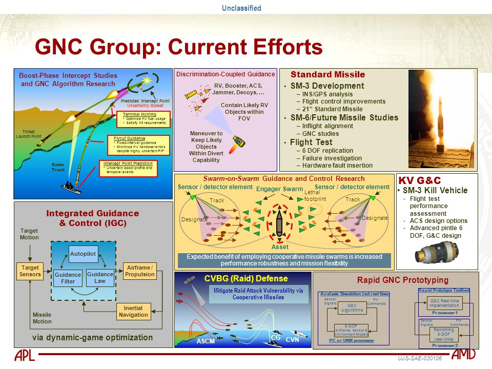 Example GNC Research at APL