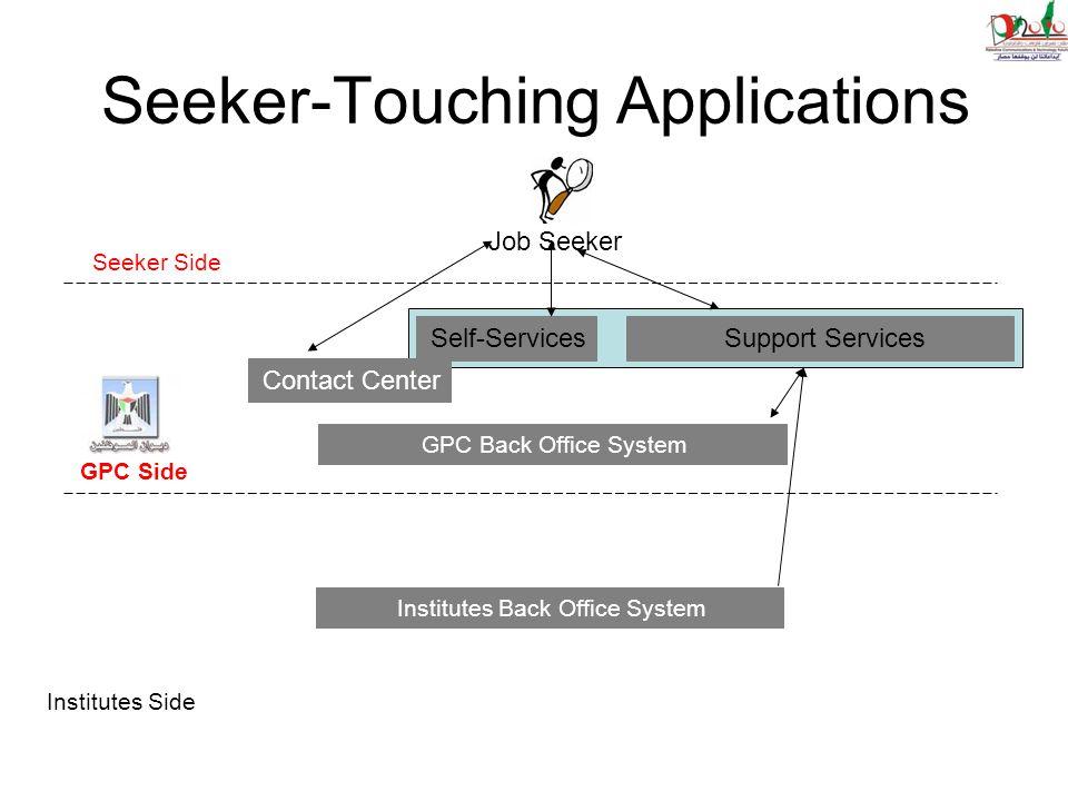 Seeker-Touching Applications Job Seeker Self-Services Contact Center Seeker Side GPC Side Institutes Side GPC Back Office System Institutes Back Office System Support Services