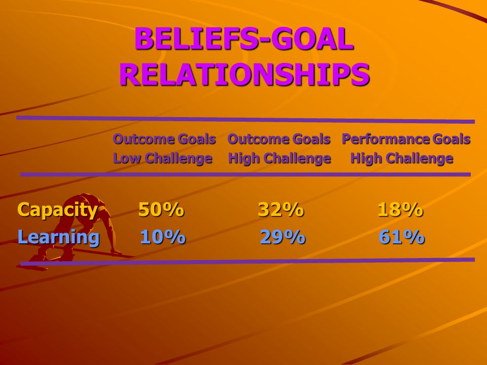 BELIEFS-GOAL RELATIONSHIPS Outcome Goals Outcome Goals Performance Goals Outcome Goals Outcome Goals Performance Goals Low Challenge High Challenge High Challenge Low Challenge High Challenge High Challenge Capacity 50% 32% 18% Learning 10% 29% 61%