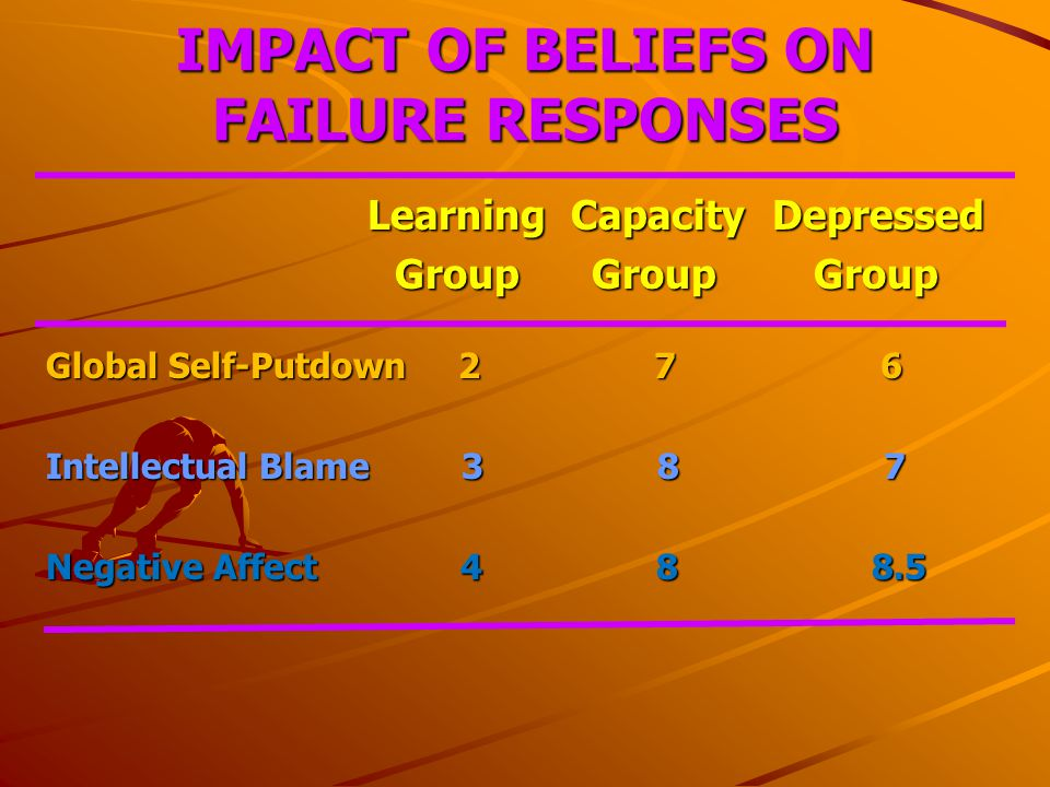 IMPACT OF BELIEFS ON FAILURE RESPONSES Learning Capacity Depressed Learning Capacity Depressed Group Group Group Group Group Group Global Self-Putdown 2 7 6 Intellectual Blame 3 8 7 Negative Affect 4 8 8.5
