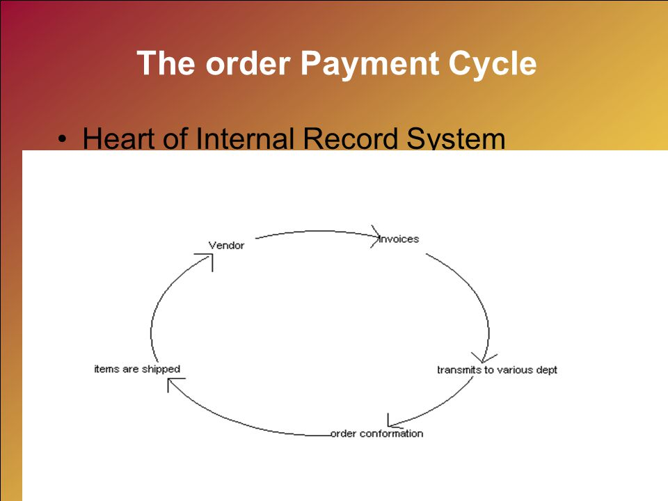 The order Payment Cycle Heart of Internal Record System