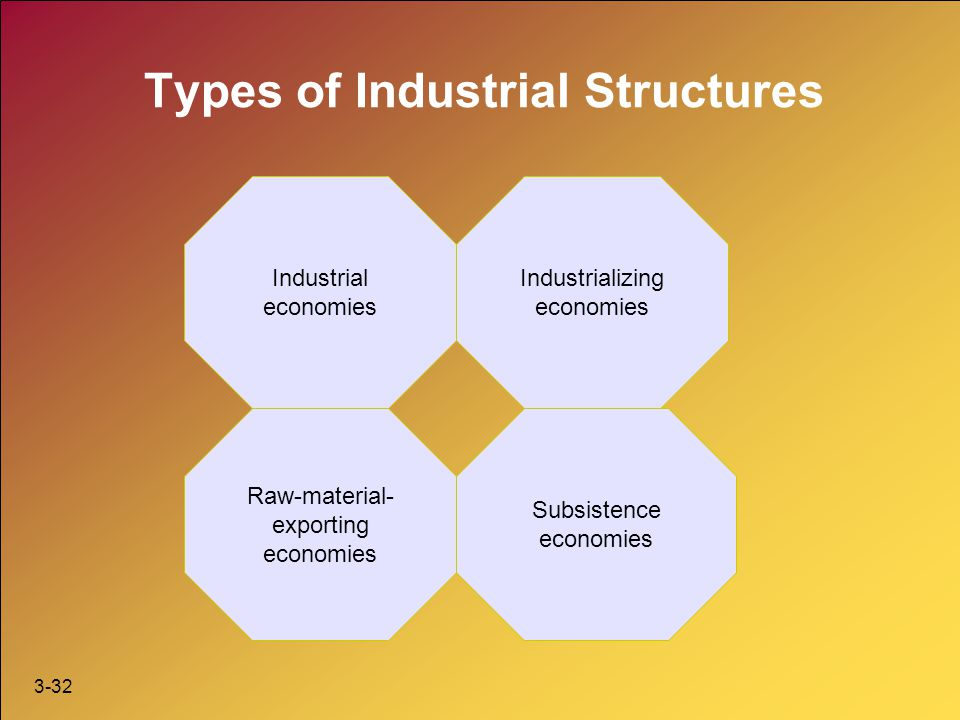 3-32 Types of Industrial Structures Industrial economies Subsistence economies Raw-material- exporting economies Industrializing economies