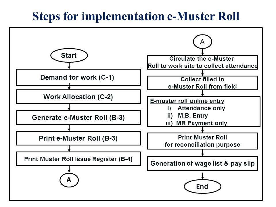 Steps for implementation e-Muster Roll Start Demand for work (C-1) Work Allocation (C-2) Generate e-Muster Roll (B-3) Print e-Muster Roll (B-3) Print Muster Roll Issue Register (B-4) End Circulate the e-Muster Roll to work site to collect attendance Collect filled in e-Muster Roll from field E-muster roll online entry I) Attendance only ii) M.B.