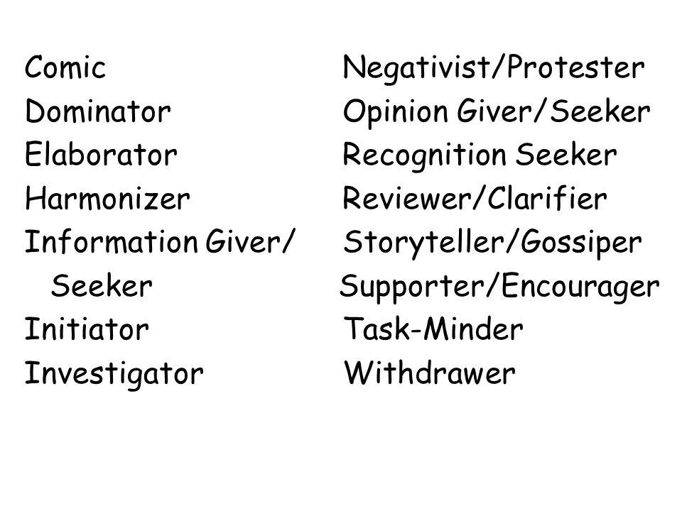 Comic Negativist/Protester Dominator Opinion Giver/Seeker Elaborator Recognition Seeker Harmonizer Reviewer/Clarifier Information Giver/ Storyteller/Gossiper Seeker Supporter/Encourager Initiator Task-Minder Investigator Withdrawer