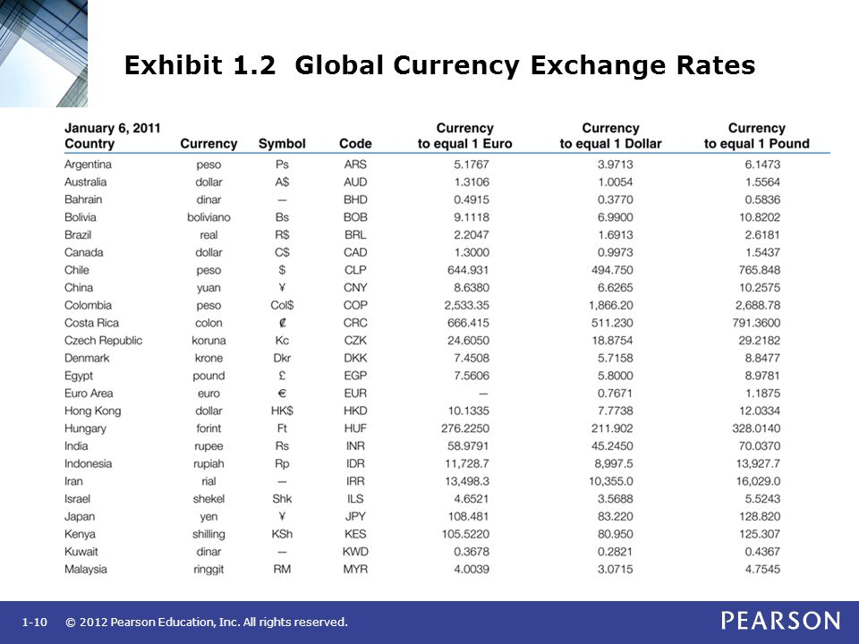 © 2012 Pearson Education, Inc. All rights reserved.1-10 Exhibit 1.2 Global Currency Exchange Rates