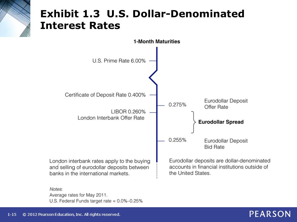 © 2012 Pearson Education, Inc. All rights reserved.1-15 Exhibit 1.3 U.S. Dollar-Denominated Interest Rates