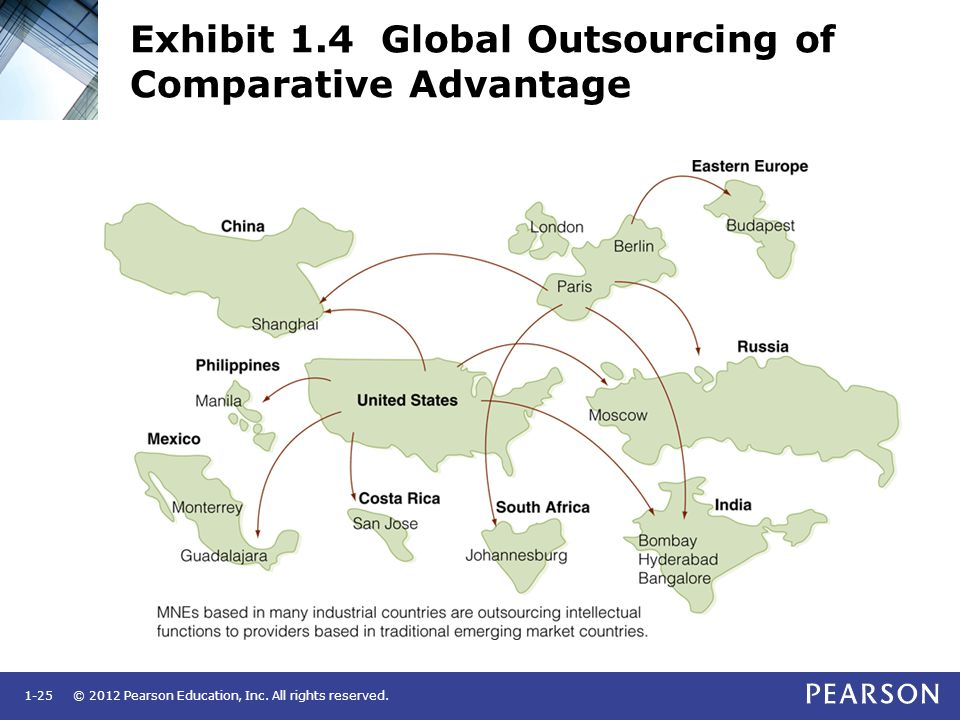 © 2012 Pearson Education, Inc. All rights reserved.1-25 Exhibit 1.4 Global Outsourcing of Comparative Advantage