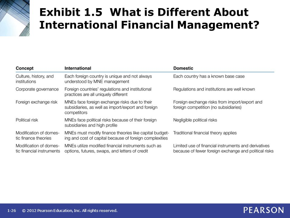 © 2012 Pearson Education, Inc. All rights reserved.1-26 Exhibit 1.5 What is Different About International Financial Management?