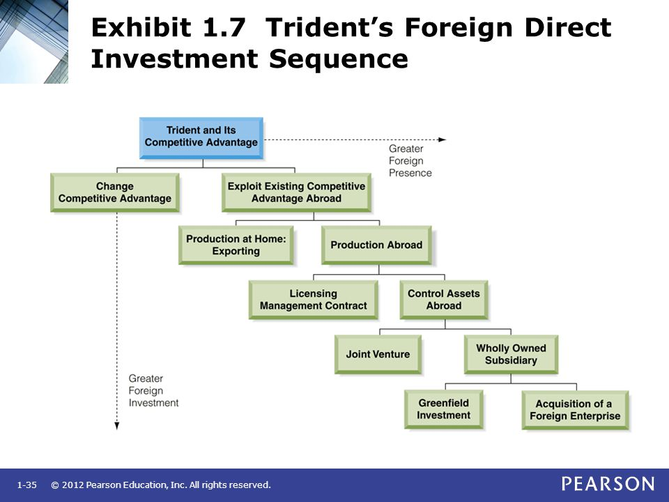 © 2012 Pearson Education, Inc. All rights reserved.1-35 Exhibit 1.7 Trident's Foreign Direct Investment Sequence