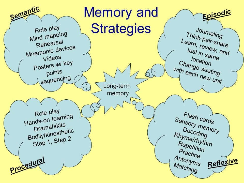 Memory and Strategies Long-term memory Role play Mind mapping Rehearsal Mnemonic devices Videos Posters w/ key points sequencing Role play Hands-on learning Drama/skits Bodily/kinesthetic Step 1, Step 2 Journaling Think-pair-share Learn, review, and test in same location Change seating with each new unit Flash cards Sensory memory Decoding Rhyme/rhythm Repetition Practice Antonyms Matching Procedural Semantic Reflexive Episodic