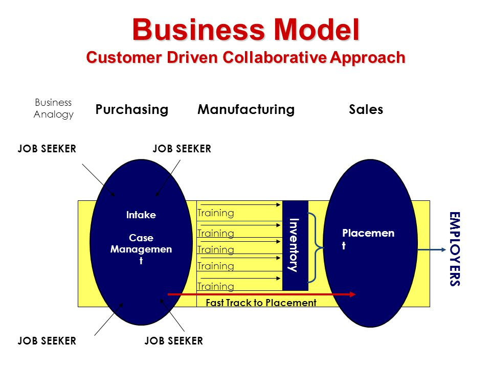 Intake Case Managemen t Placemen t Training EMPLOYERS JOB SEEKER Business Model Customer Driven Collaborative Approach PurchasingSalesManufacturing JOB SEEKER Inventory Business Analogy Fast Track to Placement
