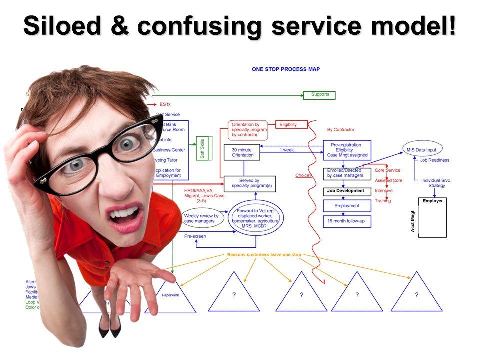 Siloed & confusing service model!