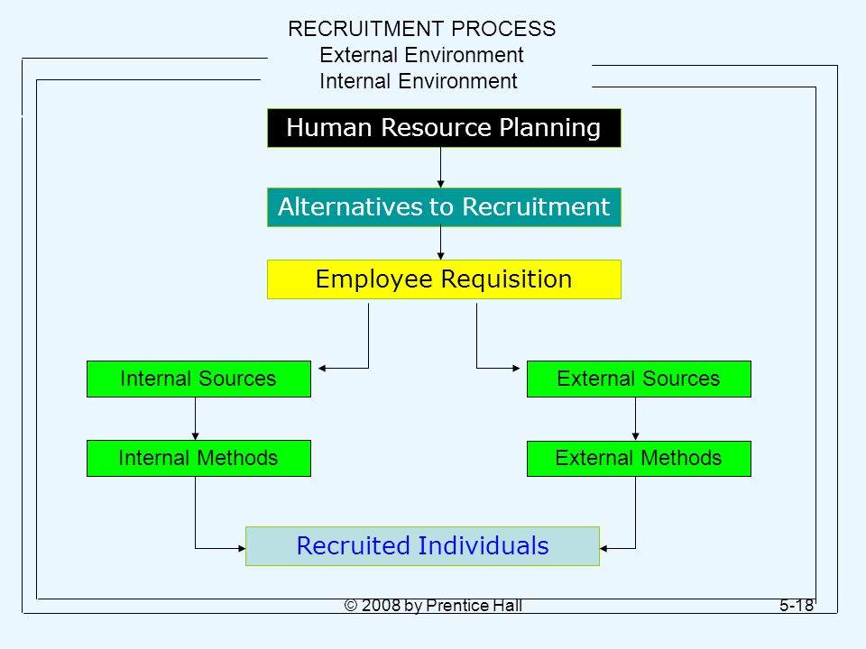 © 2008 by Prentice Hall5-18 RECRUITMENT PROCESS External Environment Internal Environment Human Resource Planning Alternatives to Recruitment Employee Requisition Internal Sources Internal Methods External Sources External Methods Recruited Individuals