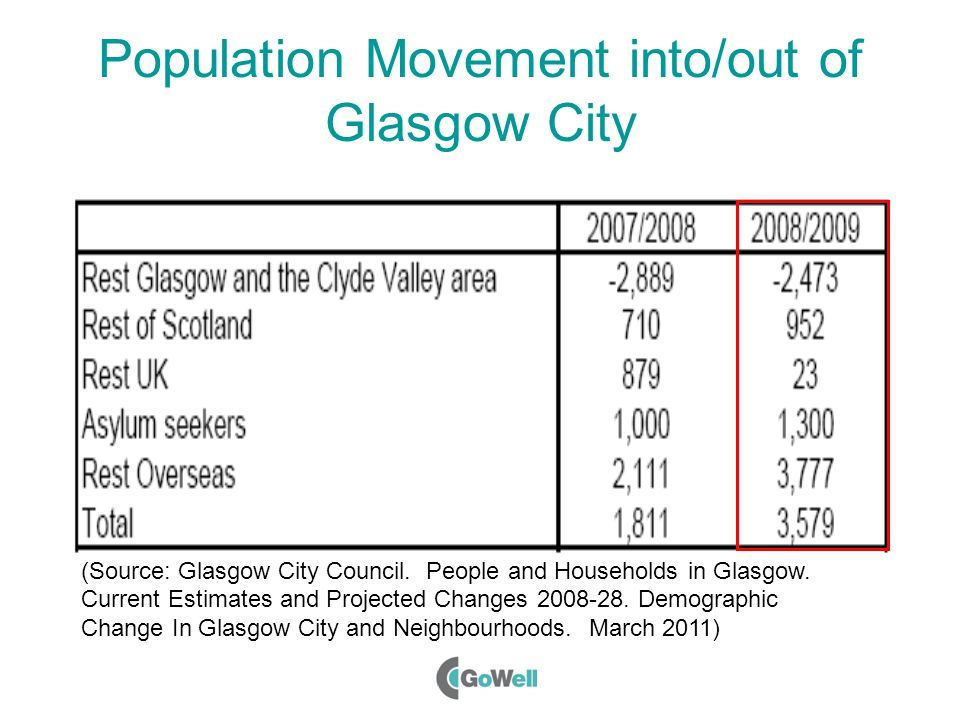 Population Movement into/out of Glasgow City Recent (small)  in population of city - population movement rather than 'natural change' Accounted for b