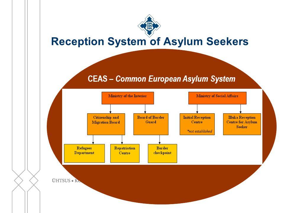 Reception System of Asylum Seekers CEAS – Common European Asylum System