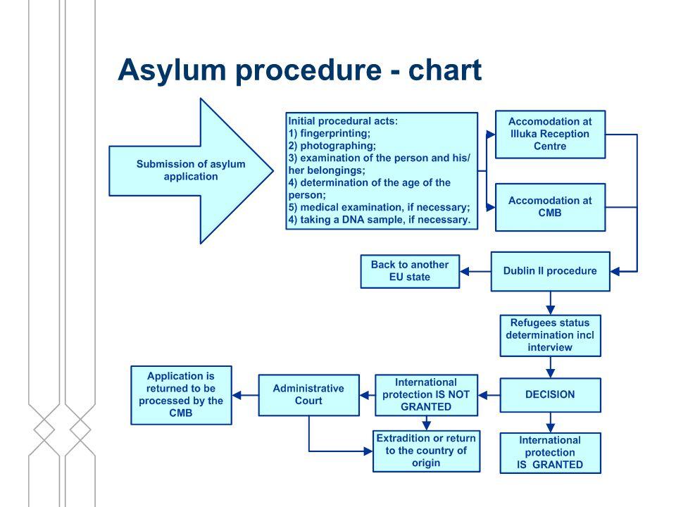 Asylum procedure - chart