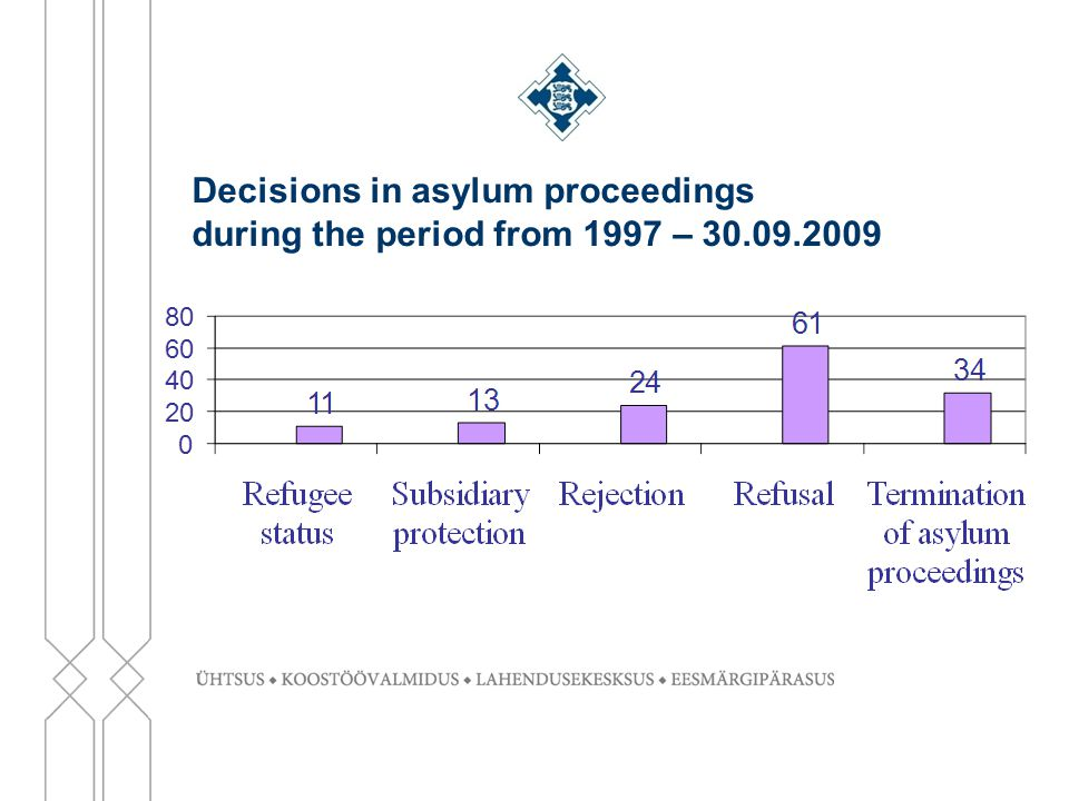 Decisions in asylum proceedings during the period from 1997 – 30.09.2009