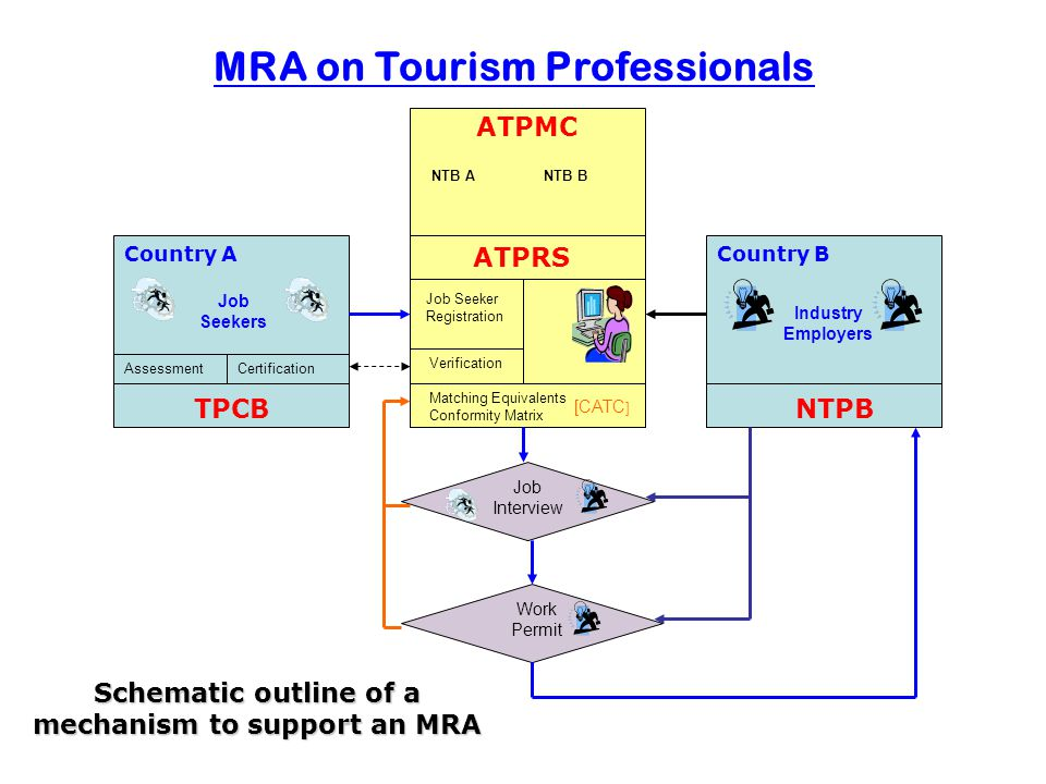 Four Component Parts 1.The ASEAN Tourism Professionals Monitoring Committee (ATPMC) 2.