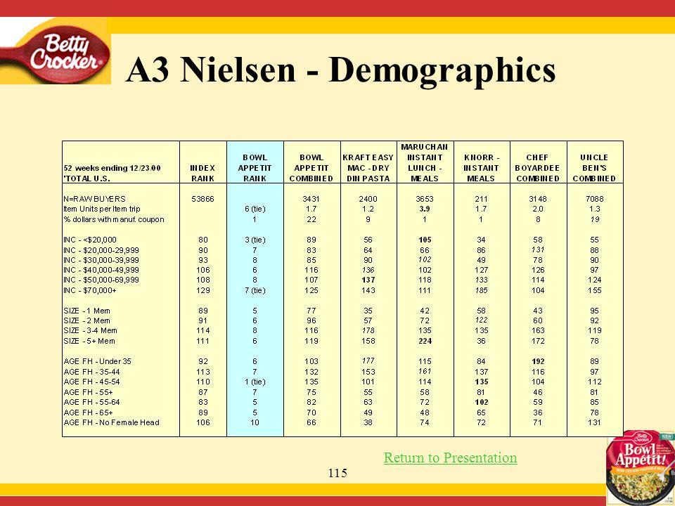 115 A3 Nielsen - Demographics Return to Presentation