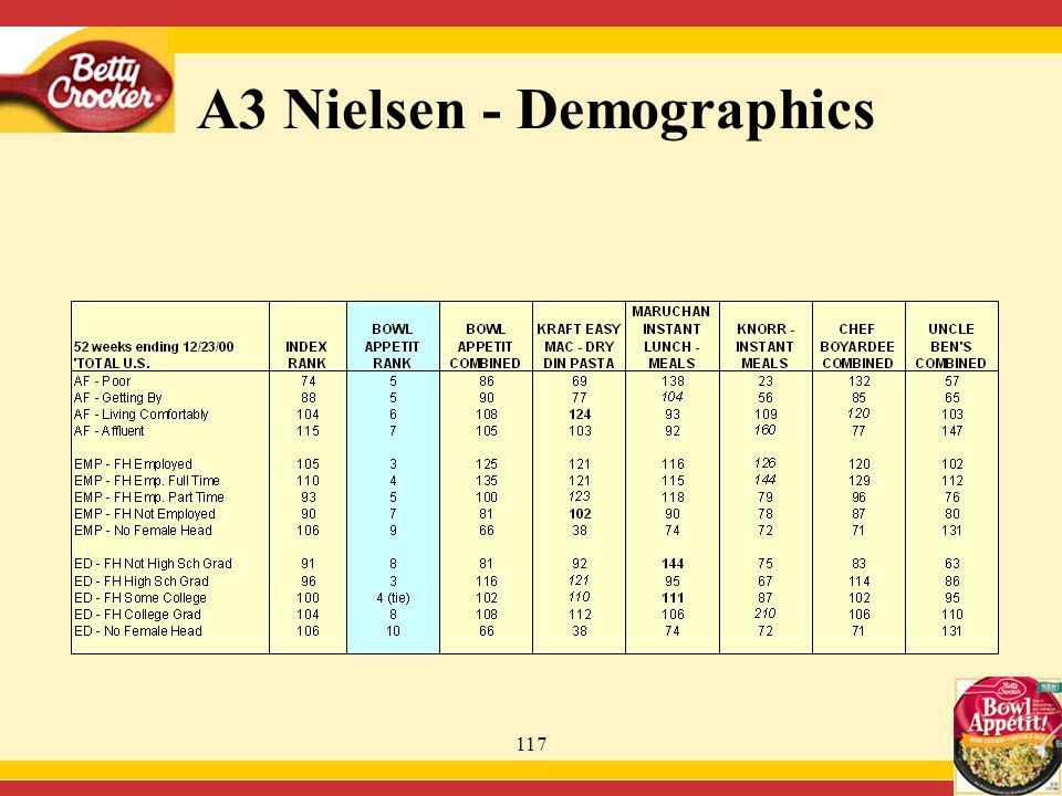 117 A3 Nielsen - Demographics