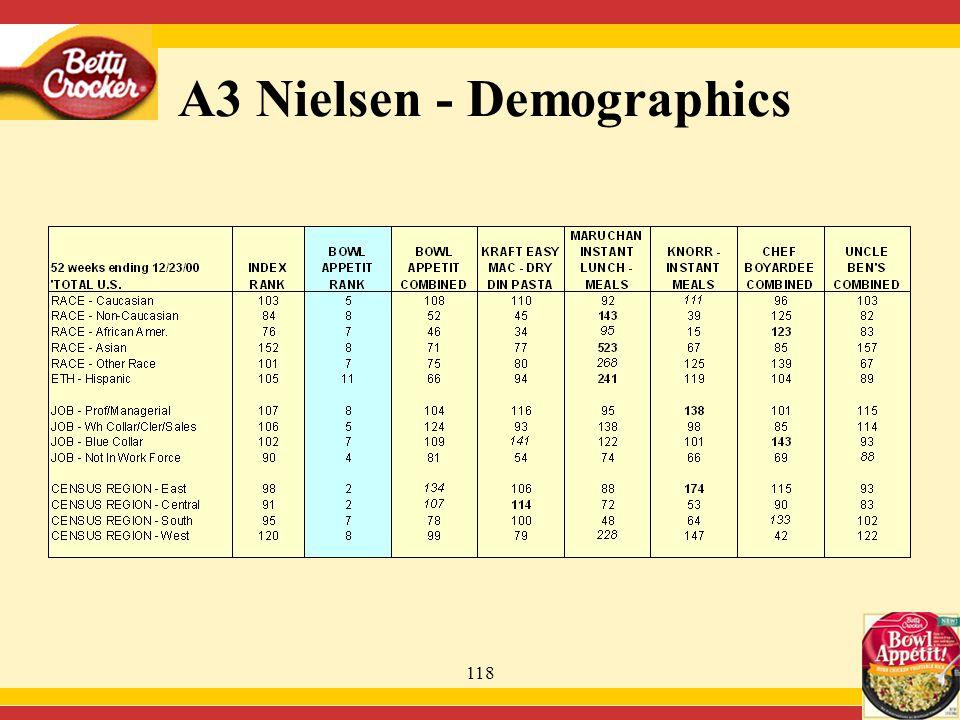 118 A3 Nielsen - Demographics