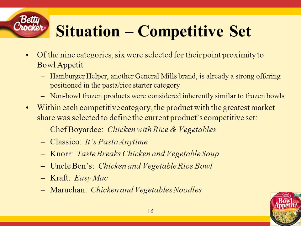 16 Situation – Competitive Set Of the nine categories, six were selected for their point proximity to Bowl Appétit –Hamburger Helper, another General Mills brand, is already a strong offering positioned in the pasta/rice starter category –Non-bowl frozen products were considered inherently similar to frozen bowls Within each competitive category, the product with the greatest market share was selected to define the current product's competitive set: –Chef Boyardee: Chicken with Rice & Vegetables –Classico: It's Pasta Anytime –Knorr: Taste Breaks Chicken and Vegetable Soup –Uncle Ben's: Chicken and Vegetable Rice Bowl –Kraft: Easy Mac –Maruchan: Chicken and Vegetables Noodles