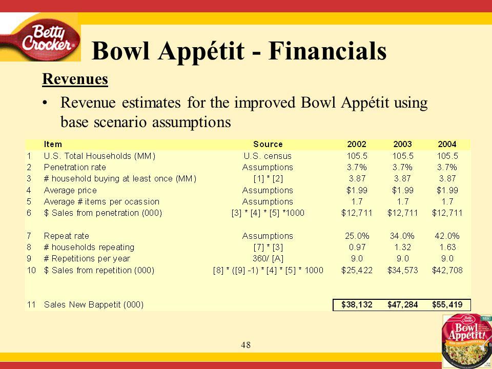 48 Bowl Appétit - Financials Revenues Revenue estimates for the improved Bowl Appétit using base scenario assumptions
