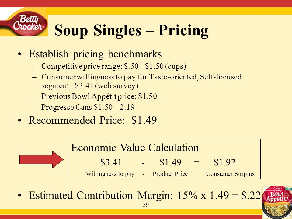 59 Establish pricing benchmarks –Competitive price range: $.50 - $1.50 (cups) –Consumer willingness to pay for Taste-oriented, Self-focused segment: $3.41 (web survey) –Previous Bowl Appétit price: $1.50 –Progresso Cans $1.50 – 2.19 Recommended Price: $1.49 Estimated Contribution Margin: 15% x 1.49 = $.22 Economic Value Calculation $3.41 - $1.49 = $1.92 Willingness to pay - Product Price = Consumer Surplus Soup Singles – Pricing