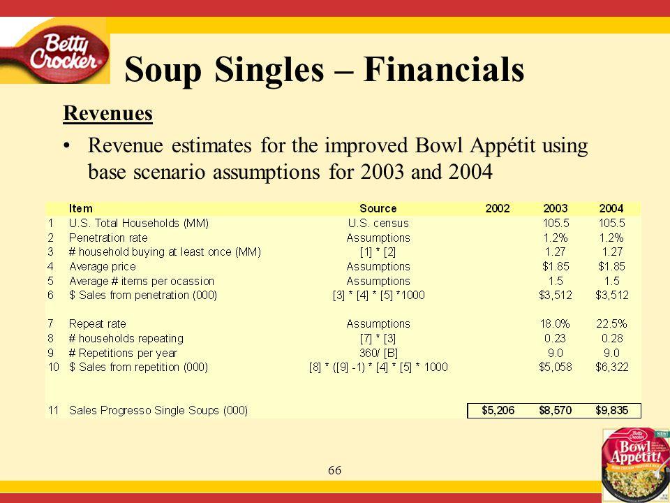 66 Soup Singles – Financials Revenues Revenue estimates for the improved Bowl Appétit using base scenario assumptions for 2003 and 2004